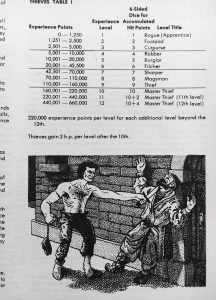 Drawing by the phenomenal David Trampier from the AD&D Players Handbook